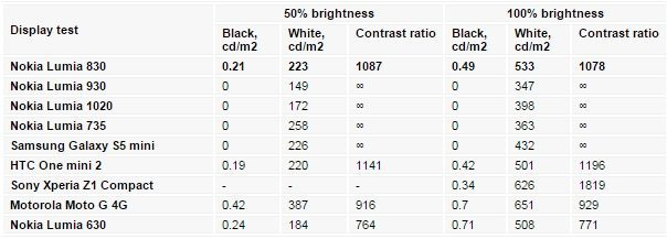 Nokia Lumia 830 Parlaklik testi