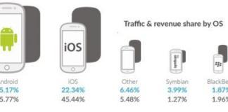 App Store, Google Play'in gerisinde kaldı!