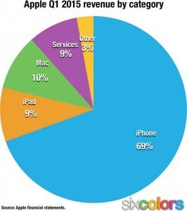Apple neler sattı