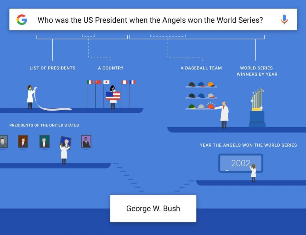 google soru