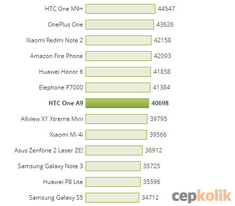 htc one a9 benchmark