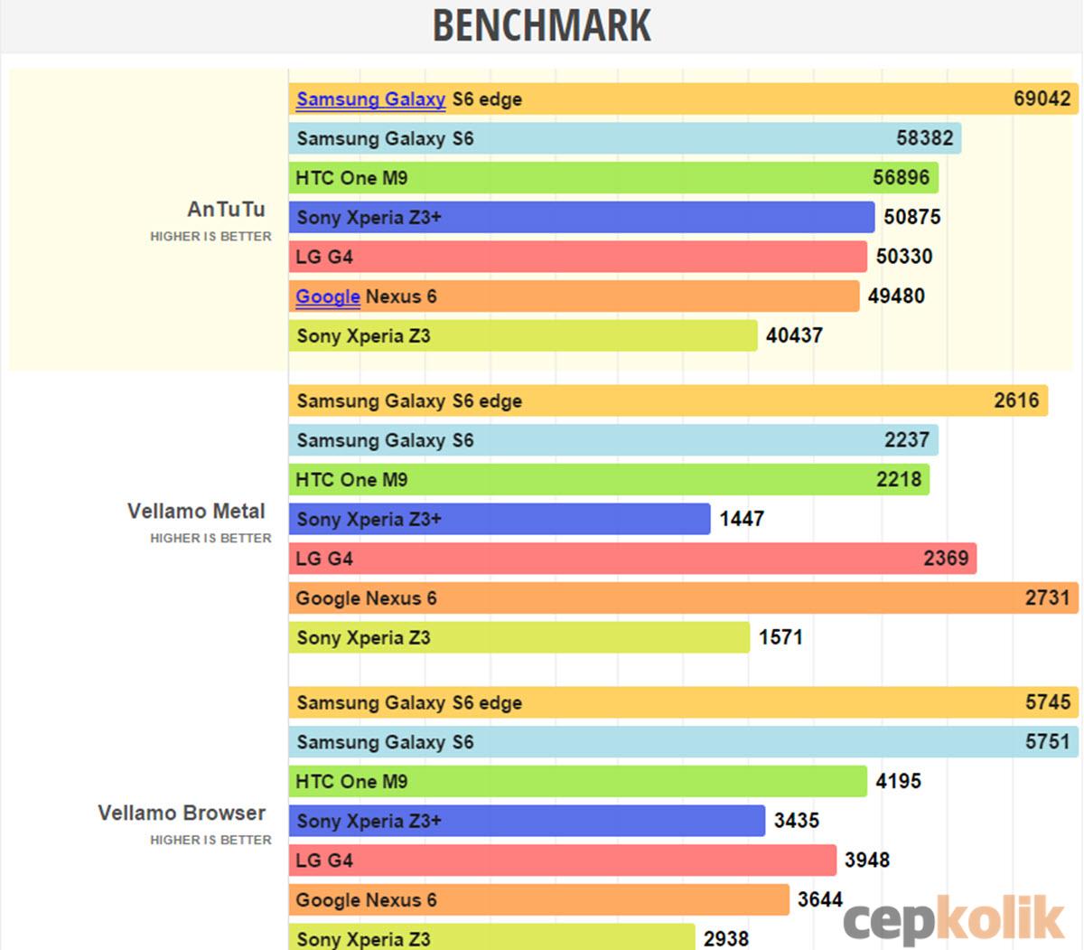 s6 edge benchmark