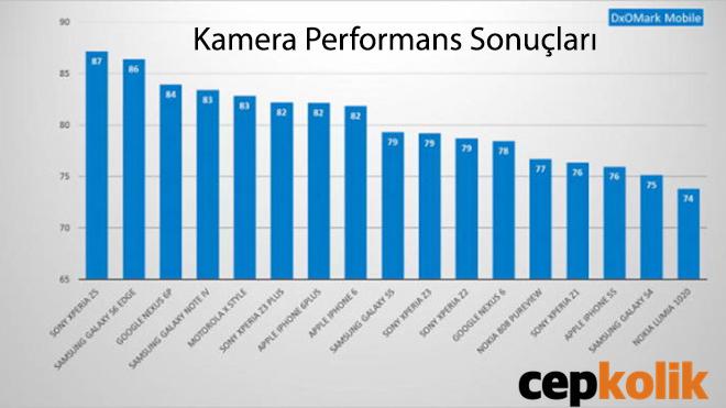 z5 kamera test sonuçları