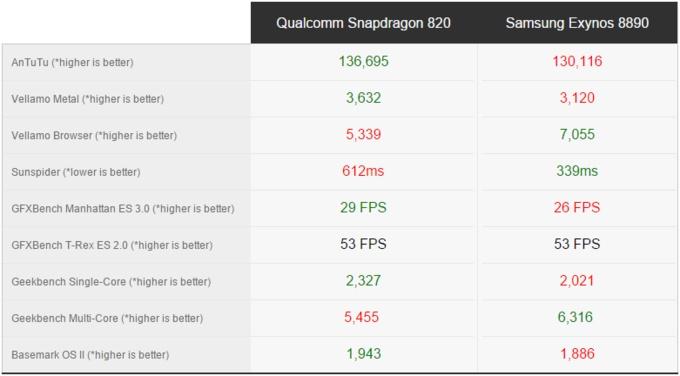 snapdragon-820-exynos-8890-karsilastirma