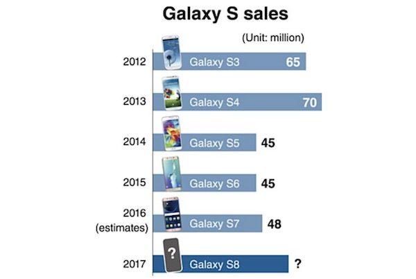 Samsung, Bu yıl 60 milyon Galaxy S8 Satışı hedefliyor