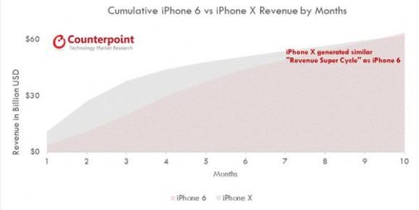 Apple'ın Tanıtımından Bu Yana Kaç Adet iPhone X Sattığı Açıklandı!