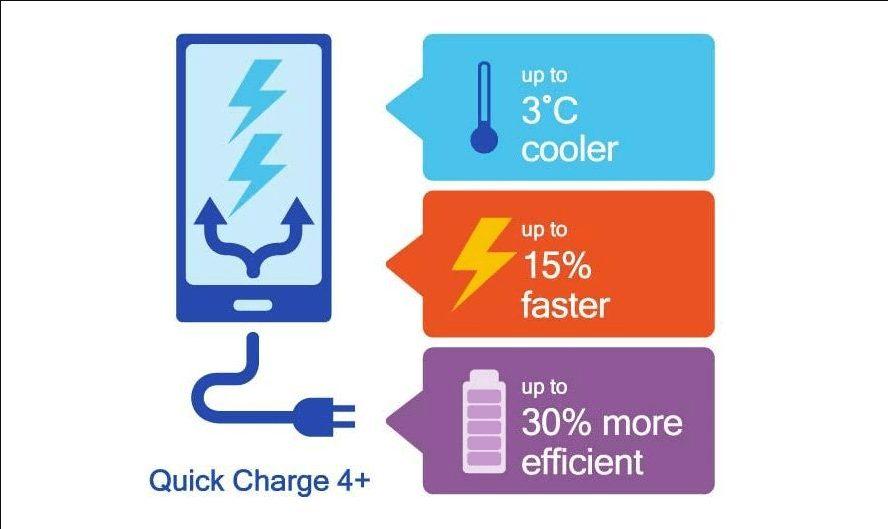 Quick Charge 5.0 Özellikleri Netlik Kazanıyor