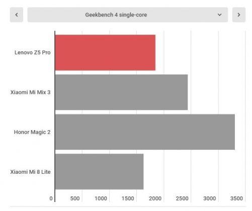 Lenovo Z5 Pro İnceleme