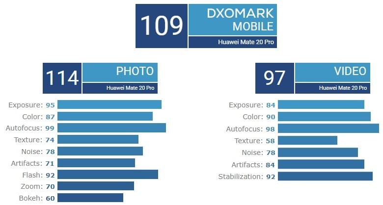 Huawei Mate 20 Pro Rekor Üstüne Rekor Kırıyor!