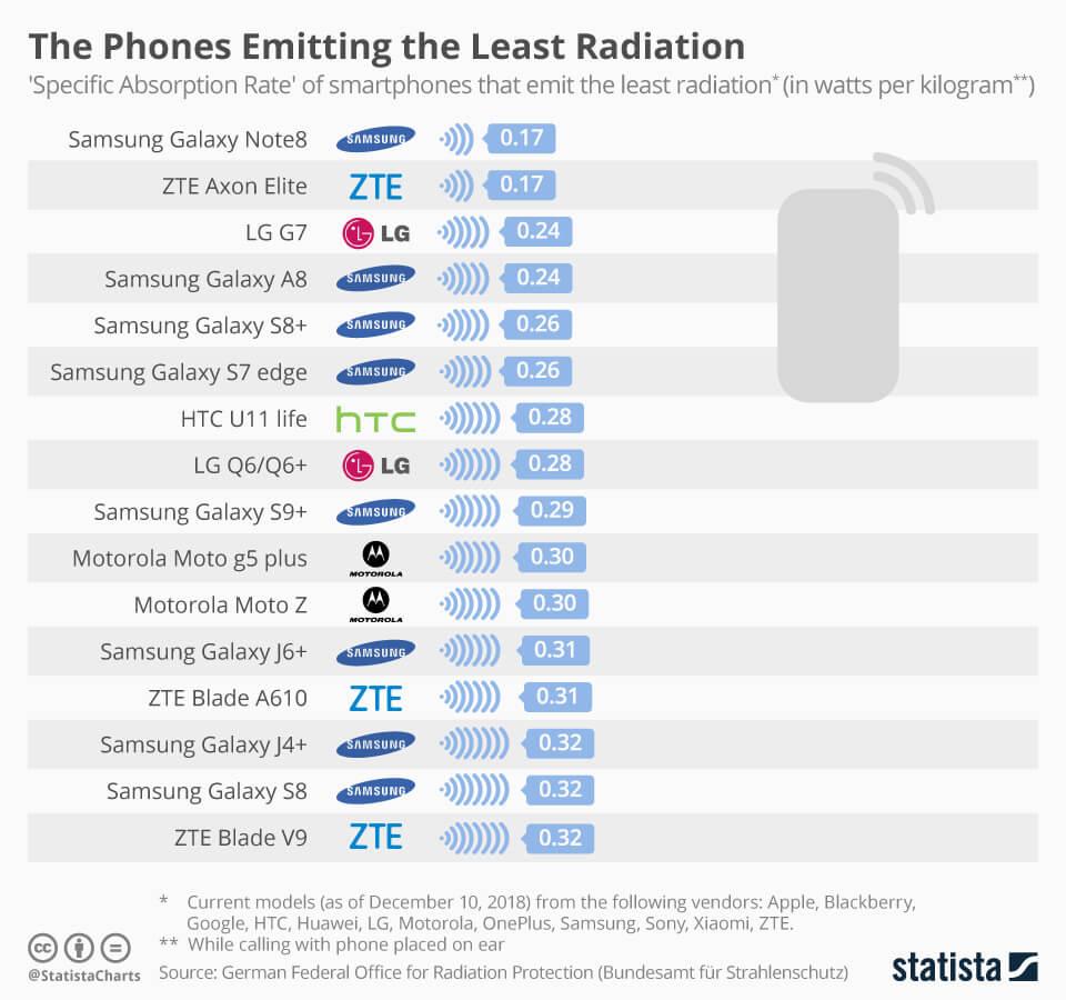 En Yüksek Radyasyon Değerine Sahip Telefonlar
