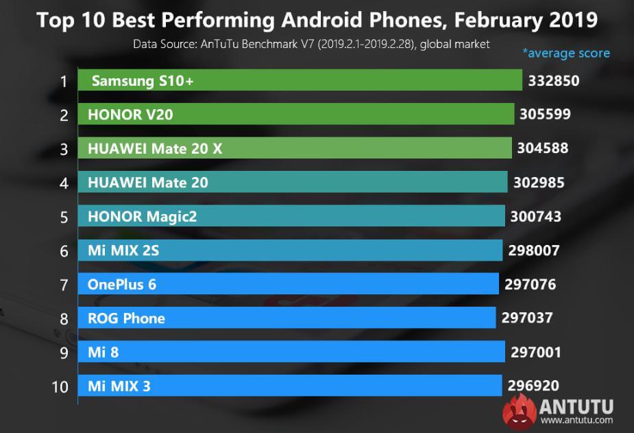 Şubat 2019 AnTuTu Sonuçları Yayınlandı! Dünyanın En İyi 10 Telefonu!