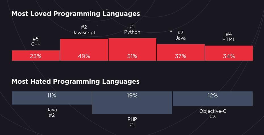 En Çok Sevilen ve En Çok Nefret Edilen Programlama Dilleri
