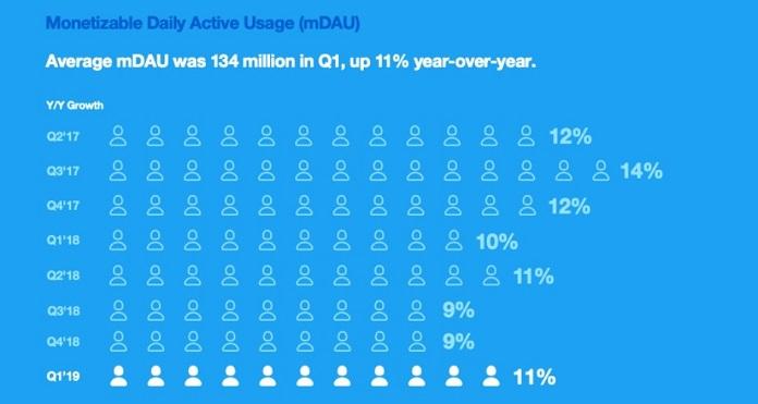 Twitter Paraya Dönüştürülebilir Aktif Kullanıcı Raporu