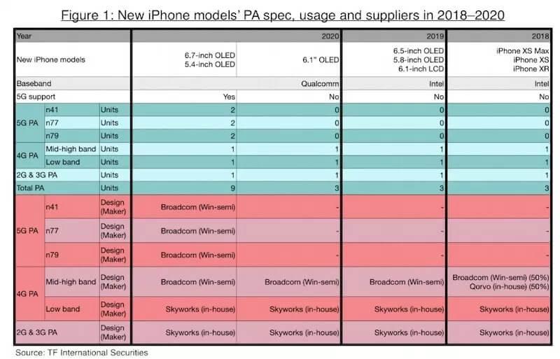 2020 iPhone'ları Hakkında Yeni Söylentiler Var!