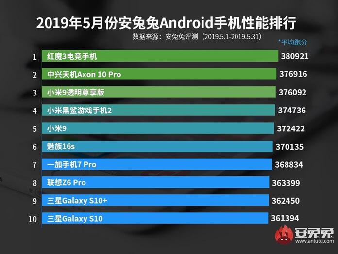 Dünyanın En İyi 10 Telefonu - Mayıs 2019