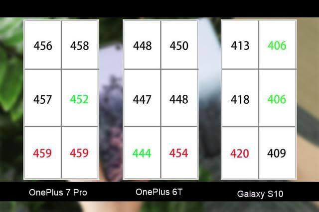 oneplus 7 pro vs samsung s10 en iyi ekran. Black Bedroom Furniture Sets. Home Design Ideas