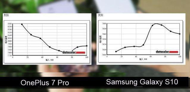 OnePlus 7 Pro vs Samsung S10 - En iyi Ekran Karşılaştırması