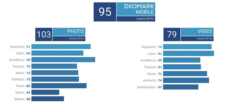 Lenovo Z6 Pro Kamera Sonuçları Hüsran! İşte DxOMark Skoru