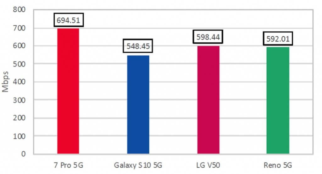 OnePlus 7 Pro 5G Bağlantı Konusunda En Yüksek Hıza Ulaştı!
