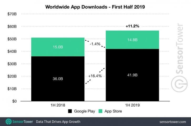 Uygulama Dünyasında 6 Ayda 40 Milyar Dolar Harcama Yapıldı!