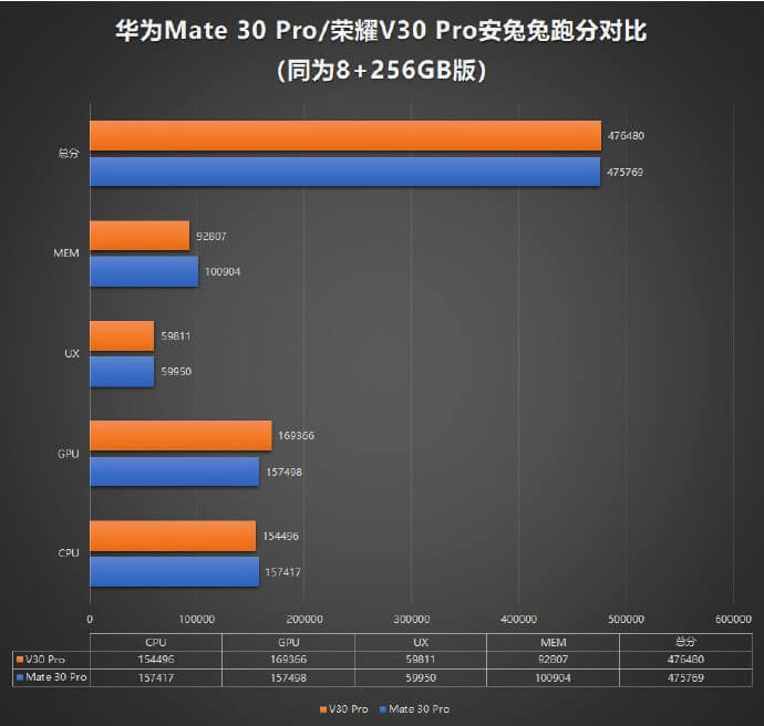 Honor V30 Pro 5G AnTuTu Sonuçları Yayınlandı!