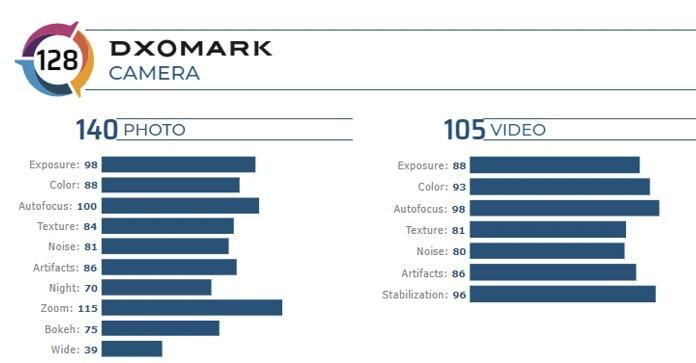 P40 Dxomark Kamera