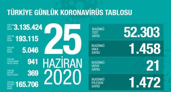 25 Haziran 2020 koronavirüs vaka sayıları