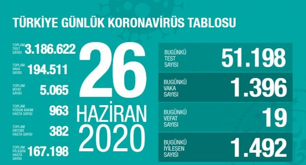 26 Haziran 2020 Koronavirüs Vaka Sayıları