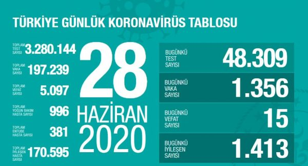 28 Haziran 2020 Koronavirüs Vaka Sayıları