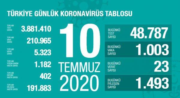 10 Temmuz 2020 Koronavirüs Vaka Sayıları