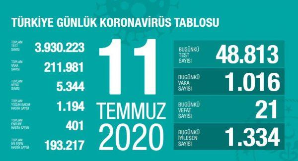 11 Temmuz 2020 Koronavirüs Vaka Sayıları