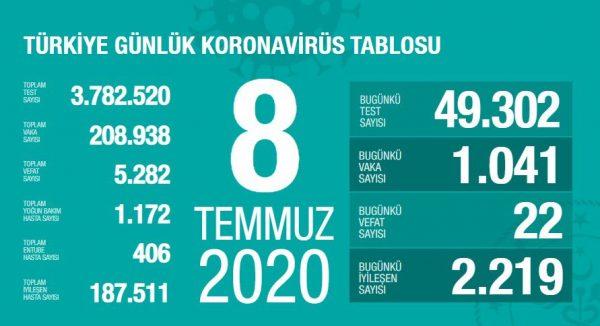 8 Temmuz 2020 Koronavirüs Vaka Sayıları