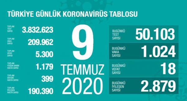 9 Temmuz 2020 Koronavirüs Vaka Sayıları