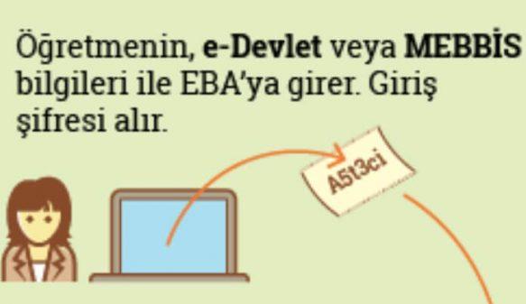 EBA TV giris sifresi alma