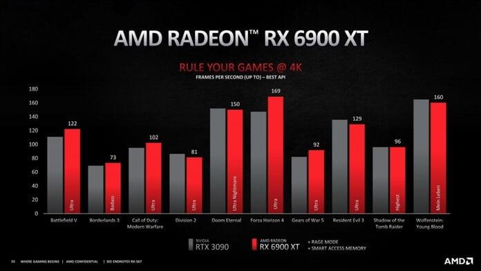 AMD Radeon RX 6000 Serisi Grafik Kartlarını Açıkladı