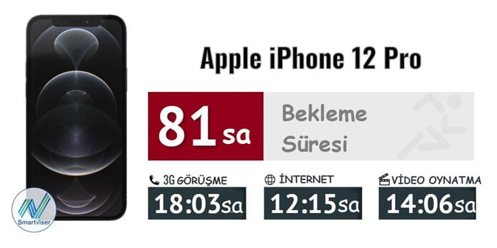 Apple iPhone 12 Pro İncelemesi