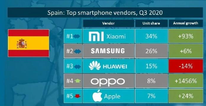 En Güvenilir Telefon Markaları Açıklandı - Samsung Lider
