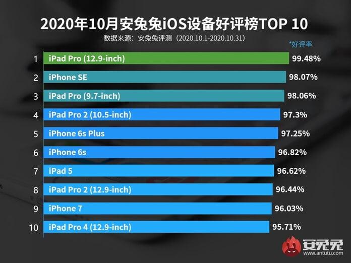 En İyi 10 Apple iOS Cihazları - Ekim 2020