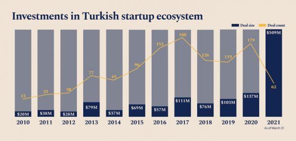 Startup Ekosisteminde ic