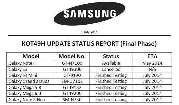 Bu ay KitKat güncellemesi alacak 5 Samsung cihaz