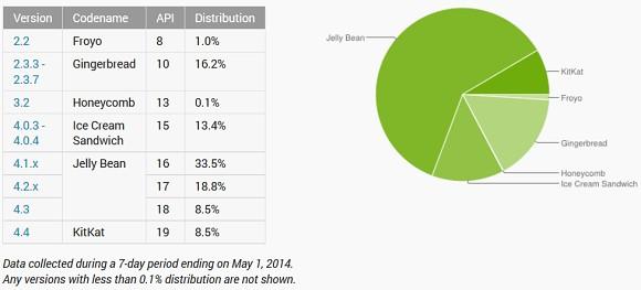 Android Kit-Kat Sürümü Yükselişte!