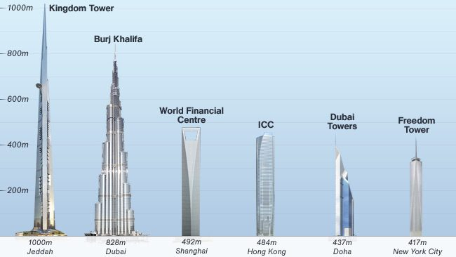kingdom-tower